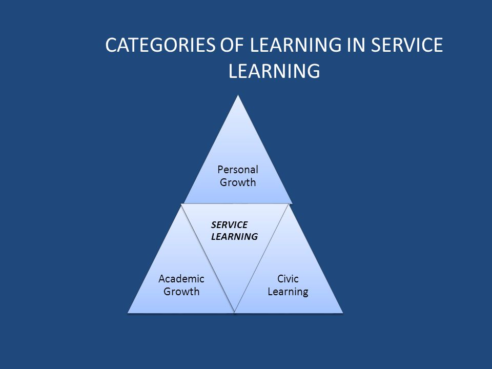 Personal Growth Academic Growth SERVICE LEARNING Civic Learning CATEGORIES OF LEARNING IN SERVICE LEARNING