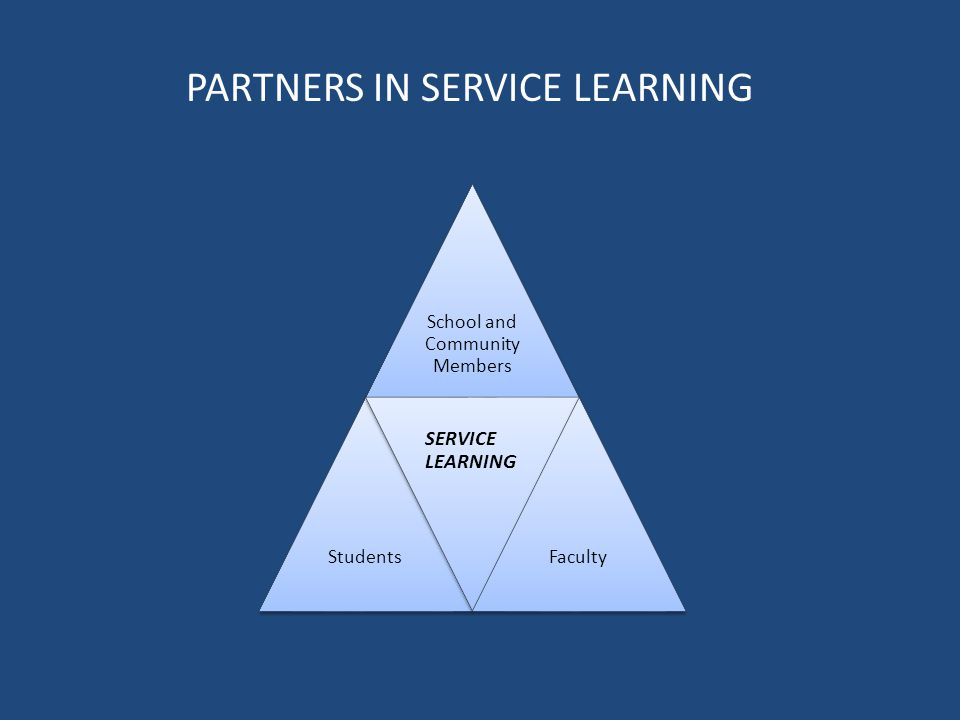 School and Community Members Students SERVICE LEARNING Faculty PARTNERS IN SERVICE LEARNING