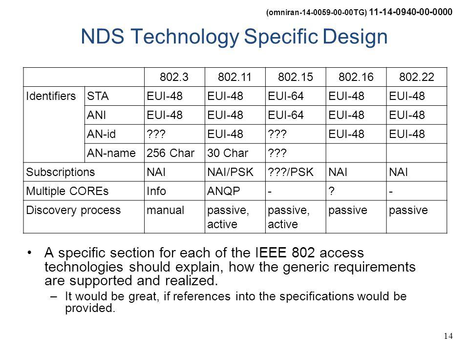 (omniran-14-0059-00-00TG) 11-14-0940-00-0000 14 NDS Technology Specific Design 802.3802.11802.15802.16802.22 IdentifiersSTAEUI-48 EUI-64EUI-48 ANIEUI-48 EUI-64EUI-48 AN-id EUI-48 EUI-48 AN-name256 Char30 Char .