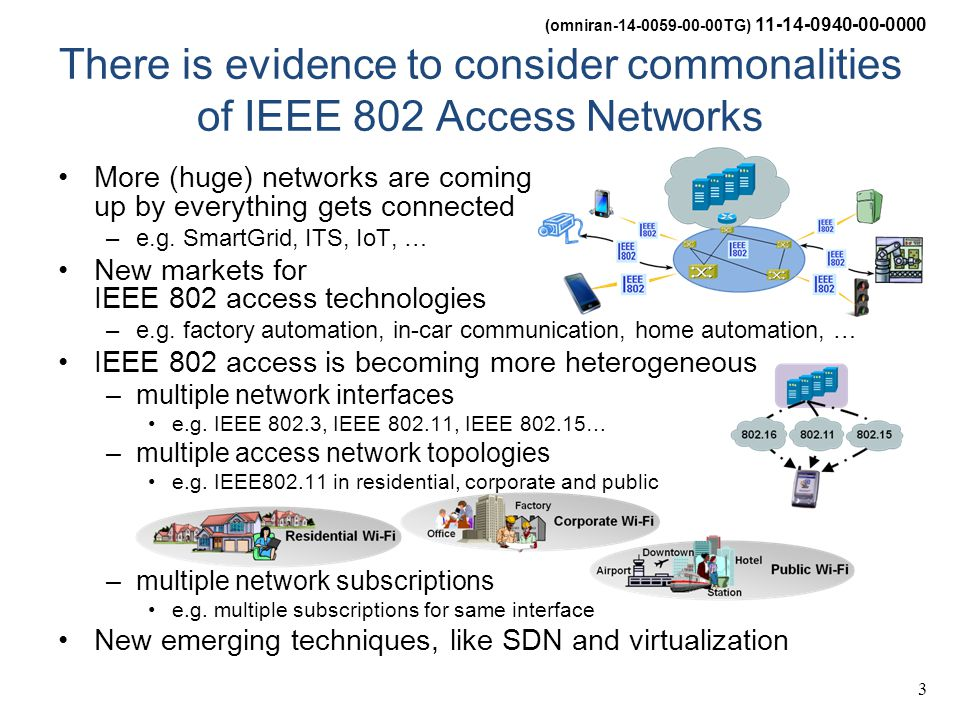 (omniran-14-0059-00-00TG) 11-14-0940-00-0000 3 There is evidence to consider commonalities of IEEE 802 Access Networks More (huge) networks are coming up by everything gets connected –e.g.