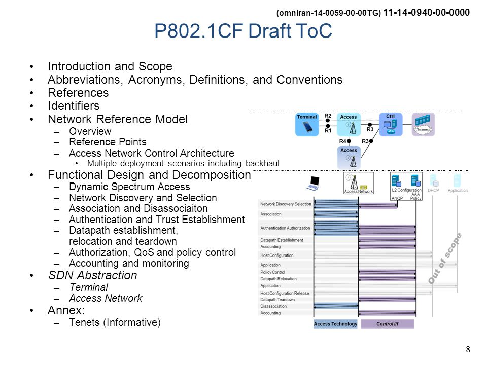 (omniran-14-0059-00-00TG) 11-14-0940-00-0000 8 P802.1CF Draft ToC Introduction and Scope Abbreviations, Acronyms, Definitions, and Conventions Referen