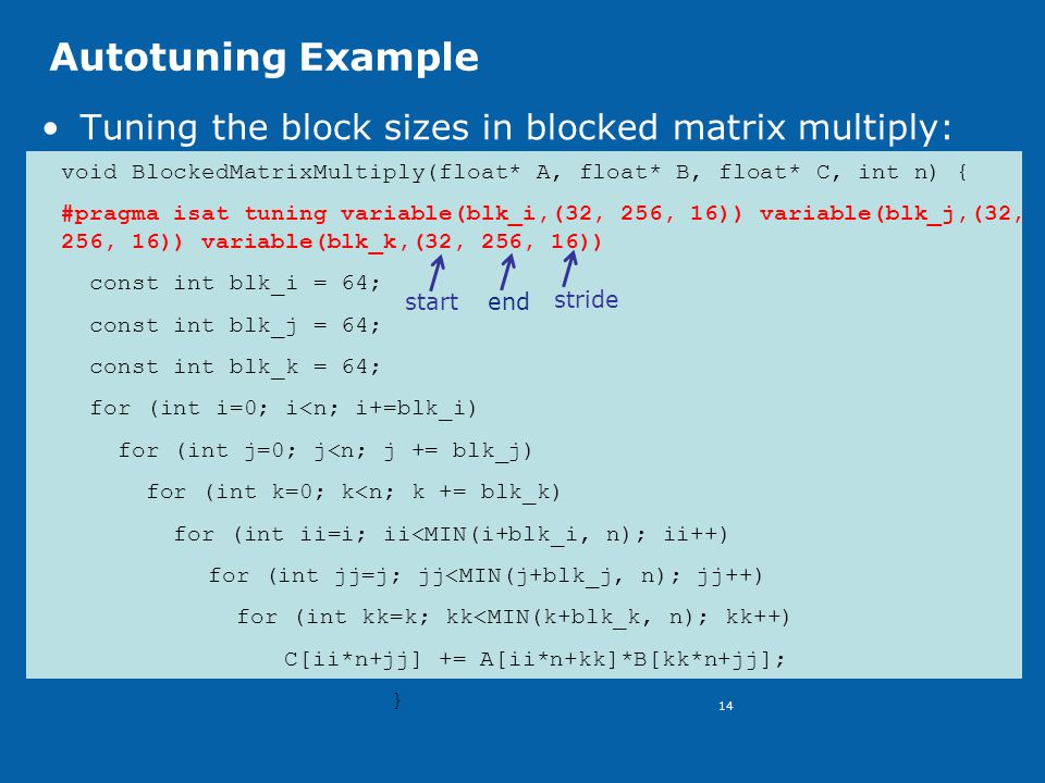 14 Autotuning Example Tuning the block sizes in blocked matrix multiply: void BlockedMatrixMultiply(float* A, float* B, float* C, int n) { #pragma isat tuning variable(blk_i,(32, 256, 16)) variable(blk_j,(32, 256, 16)) variable(blk_k,(32, 256, 16)) const int blk_i = 64; const int blk_j = 64; const int blk_k = 64; for (int i=0; i<n; i+=blk_i) for (int j=0; j<n; j += blk_j) for (int k=0; k<n; k += blk_k) for (int ii=i; ii<MIN(i+blk_i, n); ii++) for (int jj=j; jj<MIN(j+blk_j, n); jj++) for (int kk=k; kk<MIN(k+blk_k, n); kk++) C[ii*n+jj] += A[ii*n+kk]*B[kk*n+jj]; } start end stride