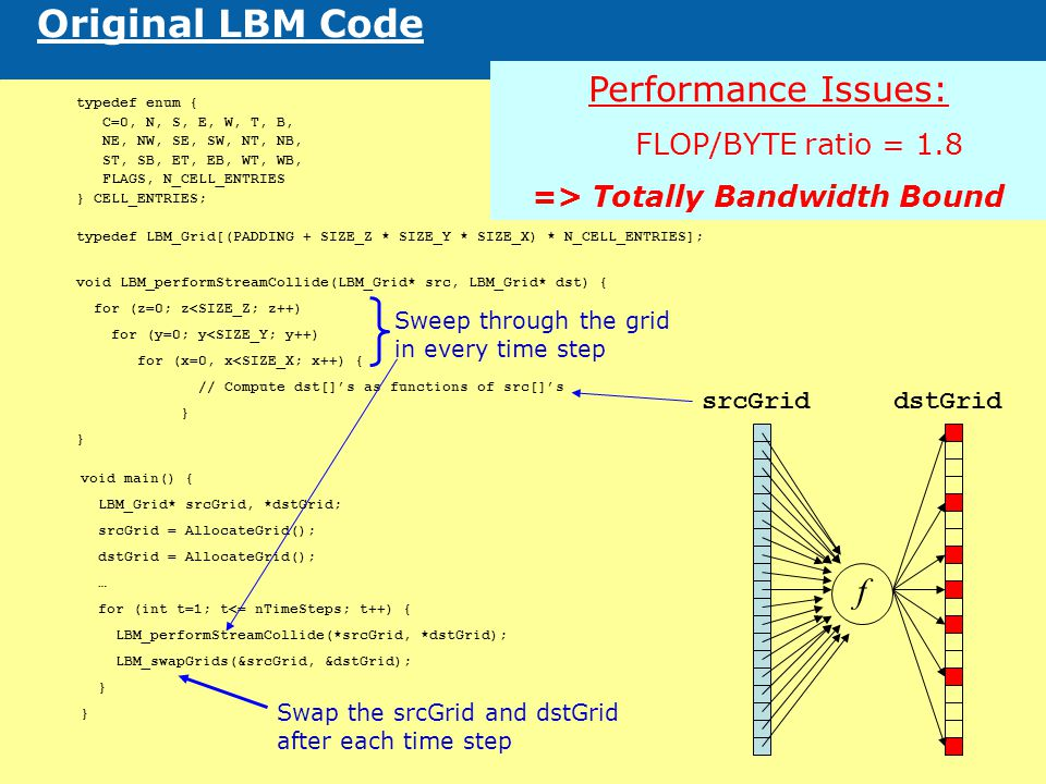 18 Original LBM Code typedef enum { C=0, N, S, E, W, T, B, NE, NW, SE, SW, NT, NB, ST, SB, ET, EB, WT, WB, FLAGS, N_CELL_ENTRIES } CELL_ENTRIES; typedef LBM_Grid[(PADDING + SIZE_Z * SIZE_Y * SIZE_X) * N_CELL_ENTRIES]; void LBM_performStreamCollide(LBM_Grid* src, LBM_Grid* dst) { for (z=0; z<SIZE_Z; z++) for (y=0; y<SIZE_Y; y++) for (x=0, x<SIZE_X; x++) { // Compute dst[]'s as functions of src[]'s } void main() { LBM_Grid* srcGrid, *dstGrid; srcGrid = AllocateGrid(); dstGrid = AllocateGrid(); … for (int t=1; t<= nTimeSteps; t++) { LBM_performStreamCollide(*srcGrid, *dstGrid); LBM_swapGrids(&srcGrid, &dstGrid); } Sweep through the grid in every time step Swap the srcGrid and dstGrid after each time step f srcGriddstGrid Performance Issues: FLOP/BYTE ratio = 1.8 => Totally Bandwidth Bound