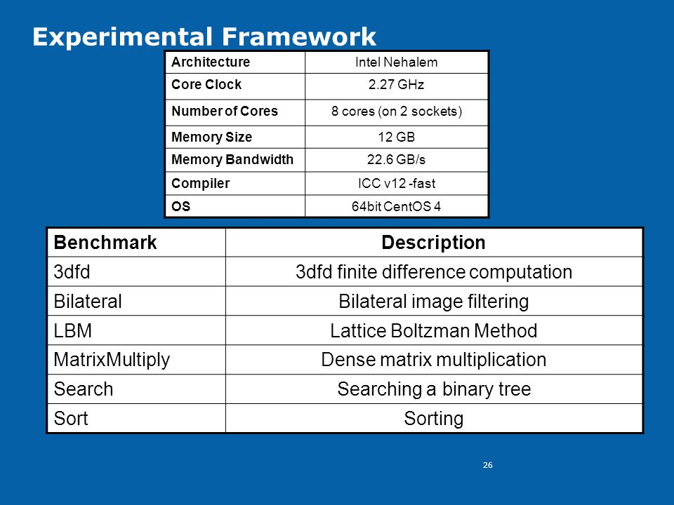 26 Experimental Framework ArchitectureIntel Nehalem Core Clock2.27 GHz Number of Cores8 cores (on 2 sockets) Memory Size12 GB Memory Bandwidth22.6 GB/s CompilerICC v12 -fast OS64bit CentOS 4 BenchmarkDescription 3dfd3dfd finite difference computation BilateralBilateral image filtering LBMLattice Boltzman Method MatrixMultiplyDense matrix multiplication SearchSearching a binary tree SortSorting