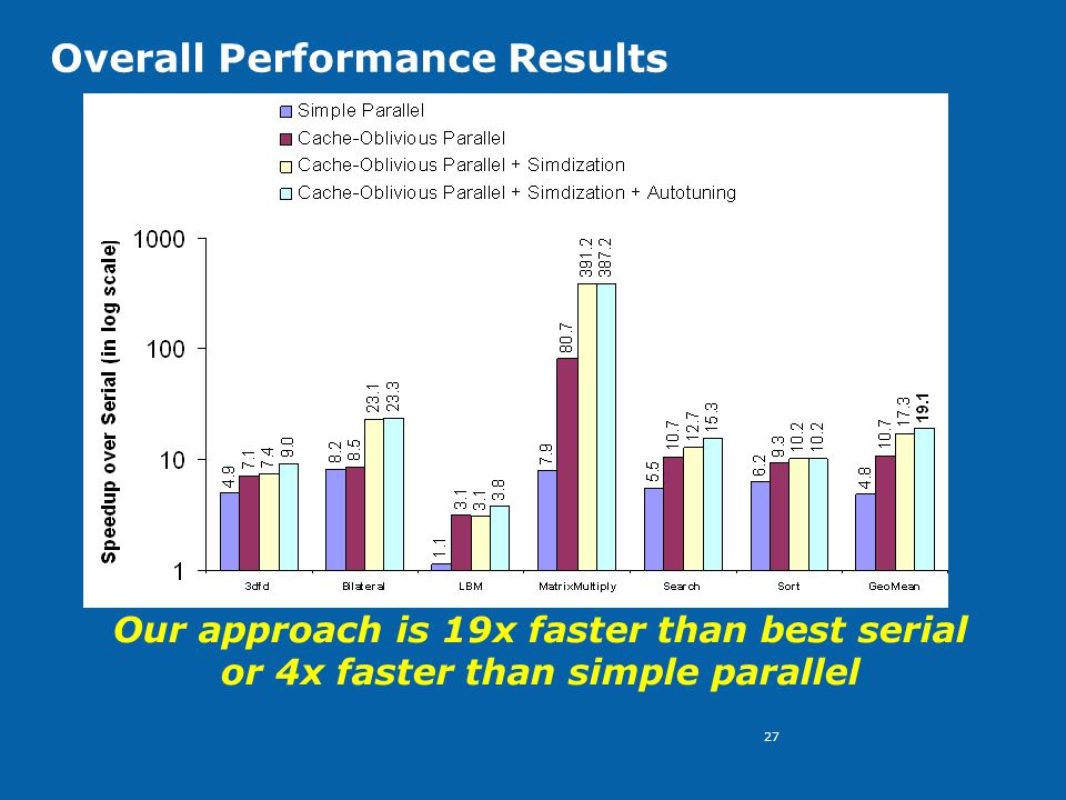 27 Overall Performance Results Our approach is 19x faster than best serial or 4x faster than simple parallel