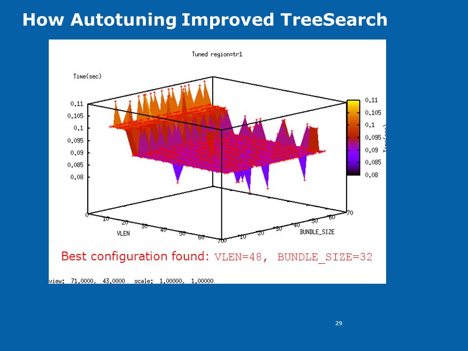 29 How Autotuning Improved TreeSearch Best configuration found: VLEN=48, BUNDLE_SIZE=32