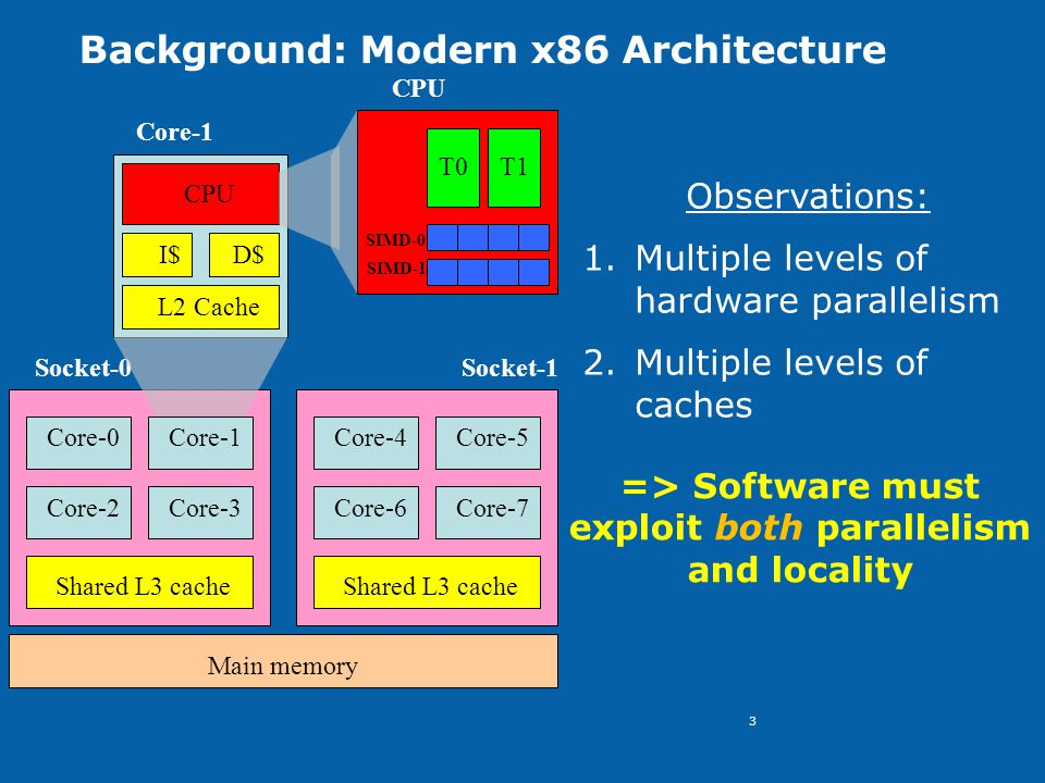 3 Background: Modern x86 Architecture Socket-0 Core-0Core-1 Core-2Core-3 Socket-1 Core-4Core-5 Core-6Core-7 I$D$ L2 Cache CPU Core-1 T0T1 SIMD-0 CPU Shared L3 cache Main memory SIMD-1 Observations: 1.Multiple levels of hardware parallelism 2.Multiple levels of caches => Software must exploit both parallelism and locality