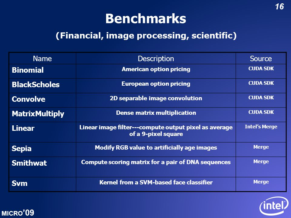 MICRO '09 16 Benchmarks NameDescriptionSource Binomial American option pricing CUDA SDK BlackScholes European option pricing CUDA SDK Convolve 2D separable image convolution CUDA SDK MatrixMultiply Dense matrix multiplication CUDA SDK Linear Linear image filter---compute output pixel as average of a 9-pixel square Intel's Merge Sepia Modify RGB value to artificially age images Merge Smithwat Compute scoring matrix for a pair of DNA sequences Merge Svm Kernel from a SVM-based face classifier Merge (Financial, image processing, scientific)