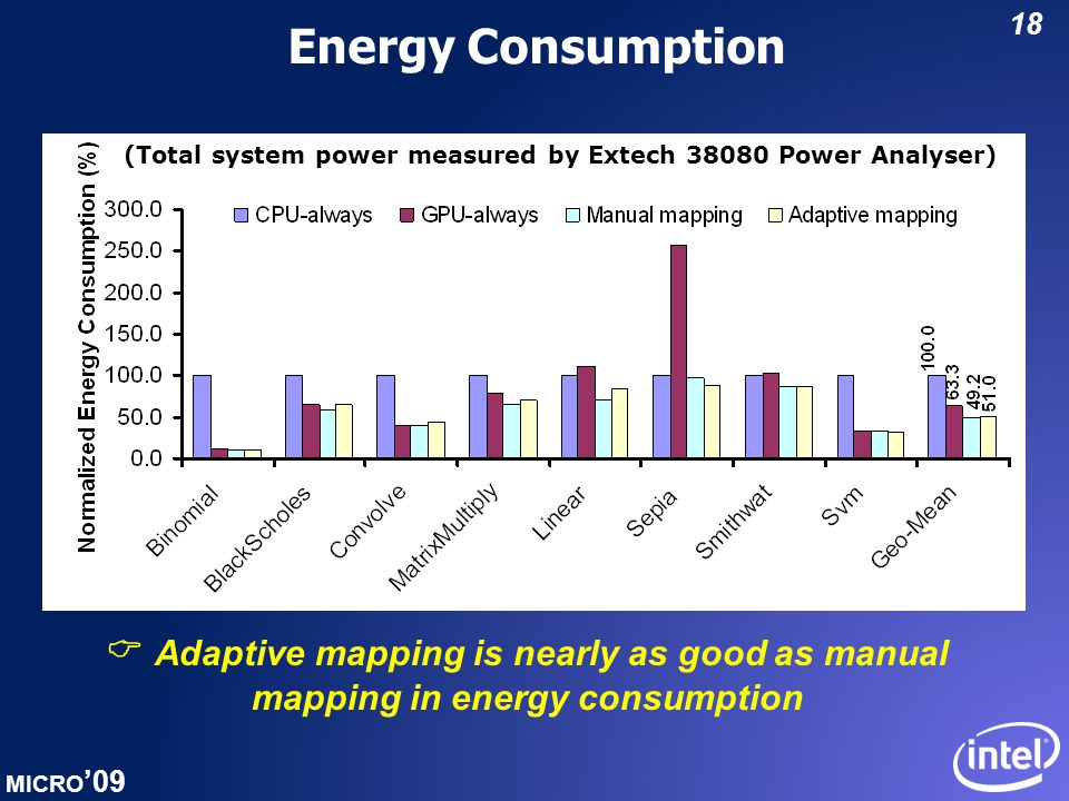 MICRO '09 18 Energy Consumption  Adaptive mapping is nearly as good as manual mapping in energy consumption (Total system power measured by Extech 38080 Power Analyser)