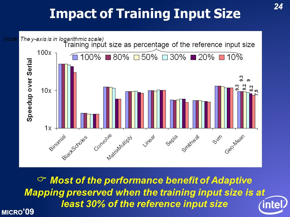 MICRO '09 24 Impact of Training Input Size (Note: The y-axis is in logarithmic scale) Training input size as percentage of the reference input size  Most of the performance benefit of Adaptive Mapping preserved when the training input size is at least 30% of the reference input size