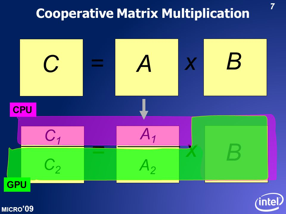 MICRO '09 8 Cooperative Matrix Multiplication Results Configuration 1: Matrix dimension size = 1000 #CPU cores = 8 Configuration 3: Matrix dimension size = 6000 #CPU cores = 2 Configuration 2: Matrix dimension size = 6000 #CPU cores = 8 Lessons Learned: The optimal PE mapping depends on the application, the input size, and hardware resources available  Need an automatic and dynamic technique that takes all these factors into account Our contribution: ADAPTIVE MAPPING