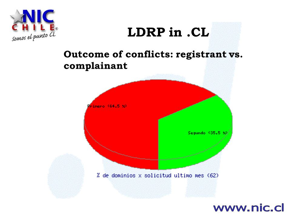LDRP in.CL Outcome of conflicts: registrant vs. complainant