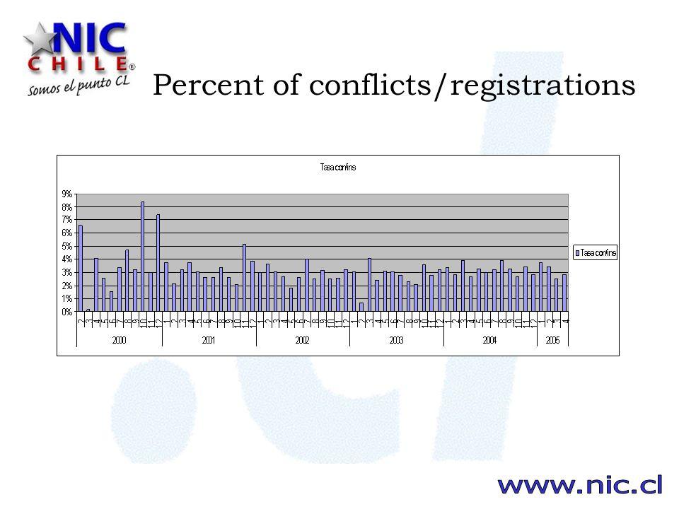 Percent of conflicts/registrations