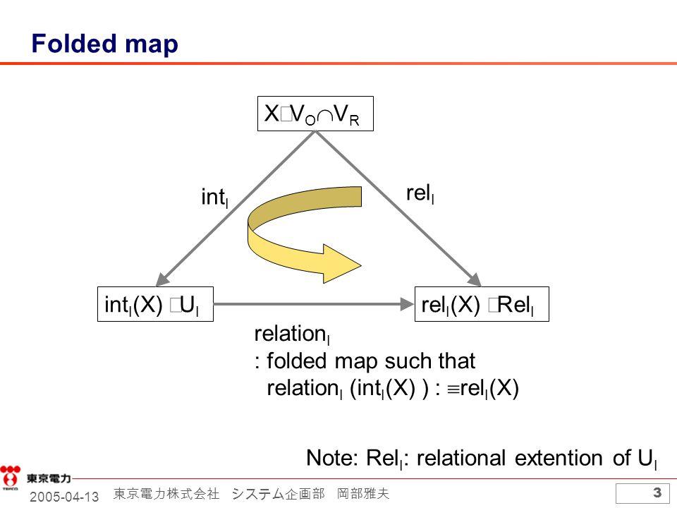 2005-04-13 東京電力株式会社 システム企画部 岡部雅夫 3 Folded map XVOVRXVOVR int I (X)  U I rel I (X)  Rel I Note: Rel I : relational extention of U I int I rel I relation I : folded map such that relation I (int I (X) ) :  rel I (X)
