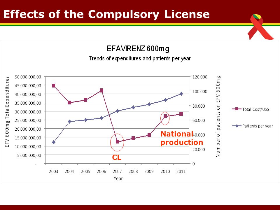 CL National production Effects of the Compulsory License
