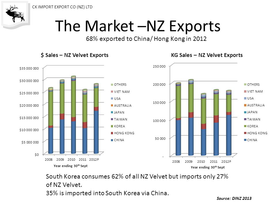 What the Chinese like! CK IMPORT EXPORT CO (NZ) LTD