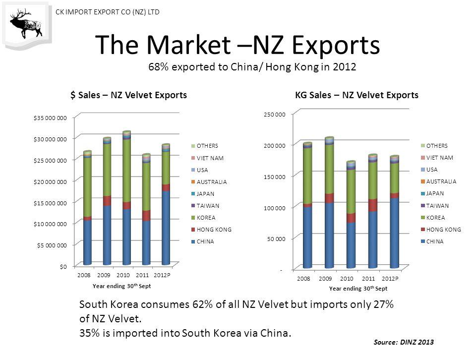 Farm Price Vs Kg's Exported.