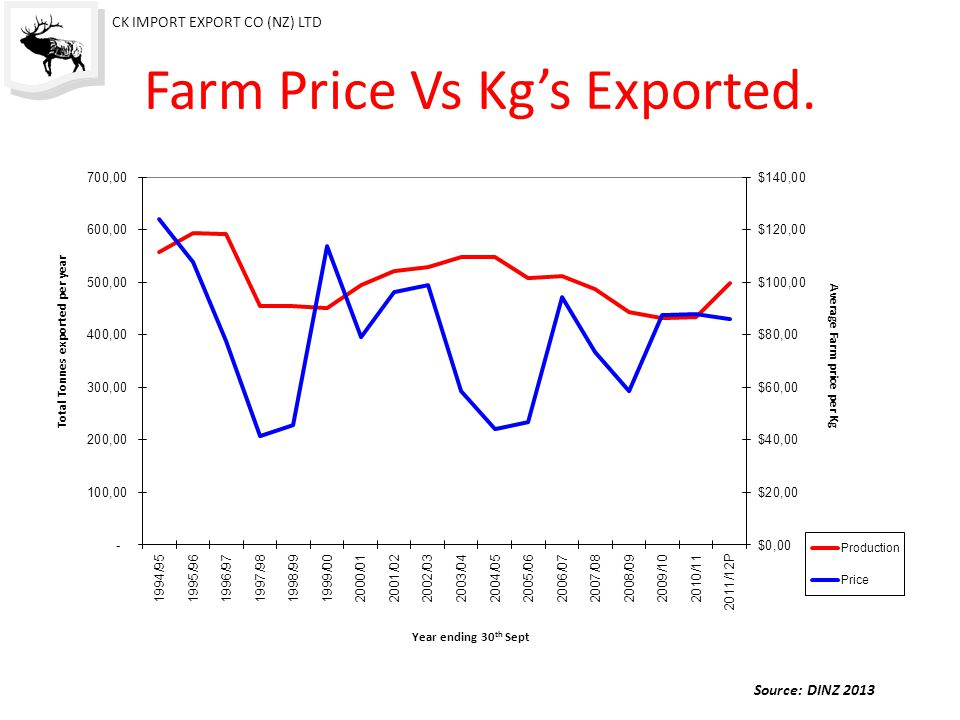 Farm Price Vs Kg's Exported.