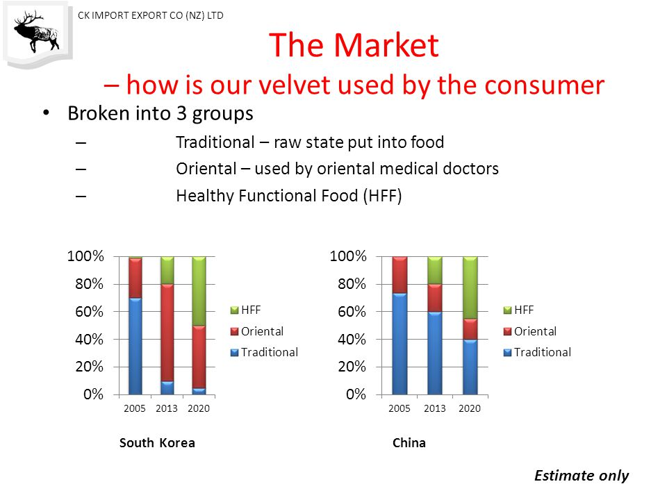 The Market – how is our velvet used by the consumer Broken into 3 groups – Traditional – raw state put into food – Oriental – used by oriental medical doctors – Healthy Functional Food (HFF) ChinaSouth Korea Estimate only CK IMPORT EXPORT CO (NZ) LTD