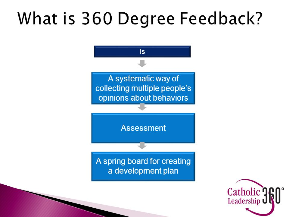 What is 360 Degree Feedback.