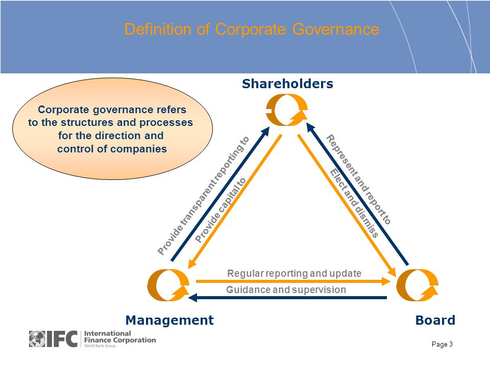 Page 3 Corporate governance refers to the structures and processes for the direction and control of companies Shareholders BoardManagement Regular reporting and update Guidance and supervision Represent and report to Elect and dismiss Definition of Corporate Governance Provide capital to Provide transparent reporting to
