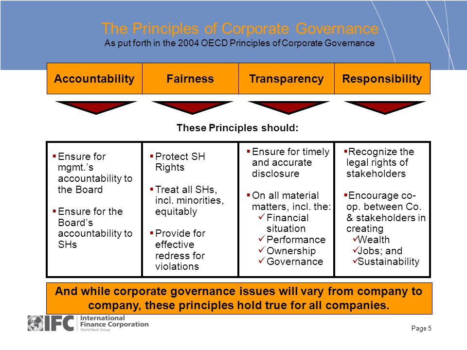 Page 5 AccountabilityFairnessTransparencyResponsibility These Principles should:  Ensure for mgmt.'s accountability to the Board  Ensure for the Board's accountability to SHs  Protect SH Rights  Treat all SHs, incl.