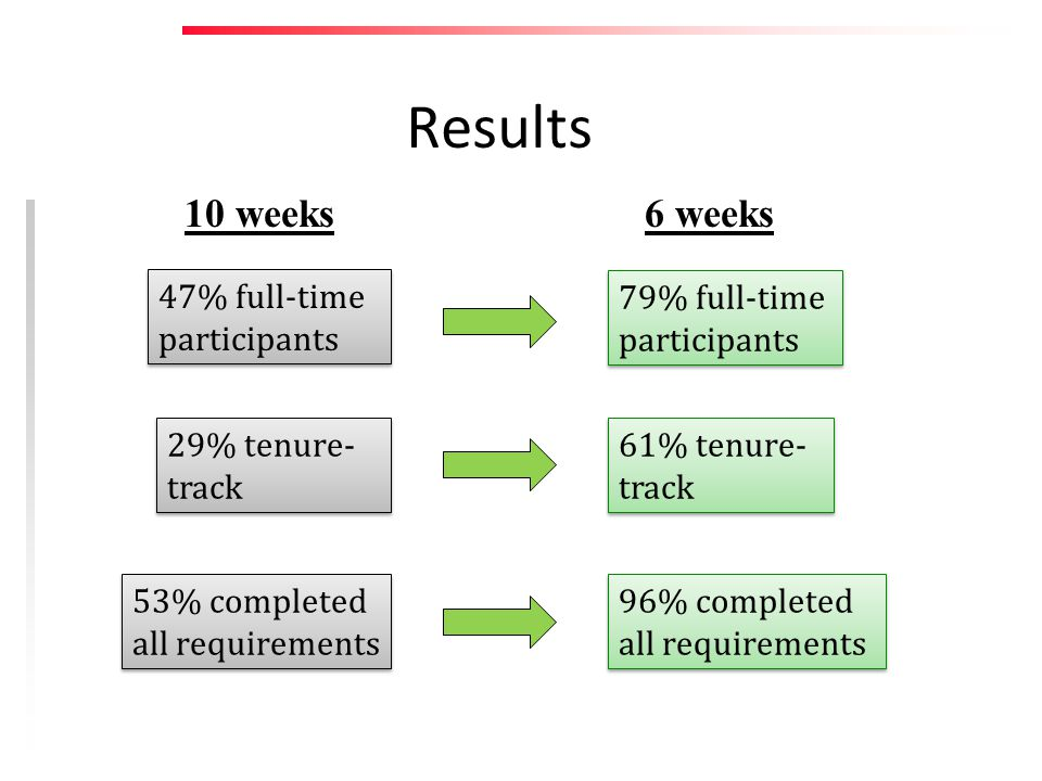 Results 47% full-time participants 79% full-time participants 29% tenure- track 61% tenure- track 10 weeks6 weeks 53% completed all requirements 96% completed all requirements