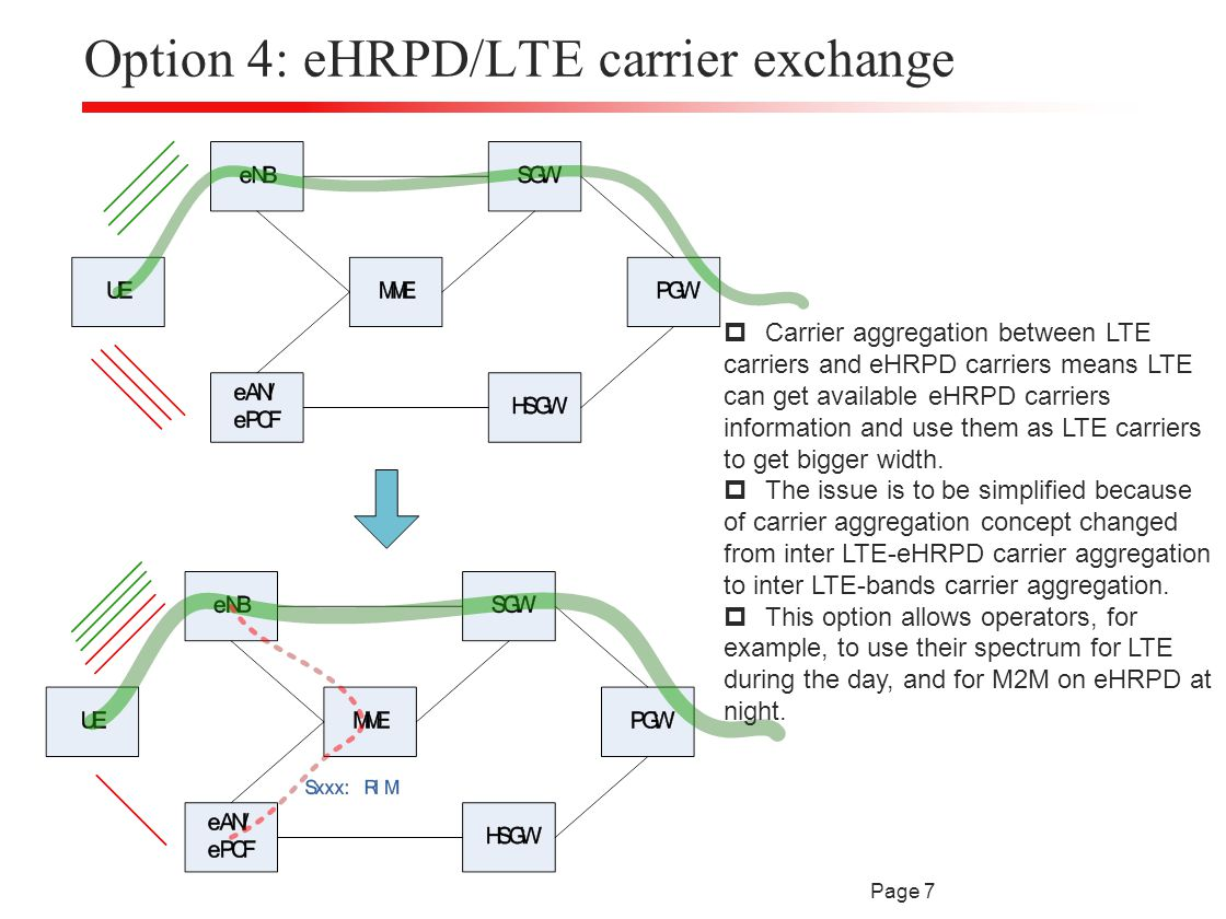 Option 4: eHRPD/LTE carrier exchange Page 7  Carrier aggregation between LTE carriers and eHRPD carriers means LTE can get available eHRPD carriers information and use them as LTE carriers to get bigger width.