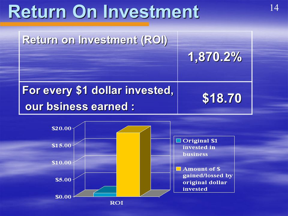Return On Investment Return on Investment (ROI) 1,870.2% For every $1 dollar invested, our bsiness earned : our bsiness earned : $18.70 $18.70 14