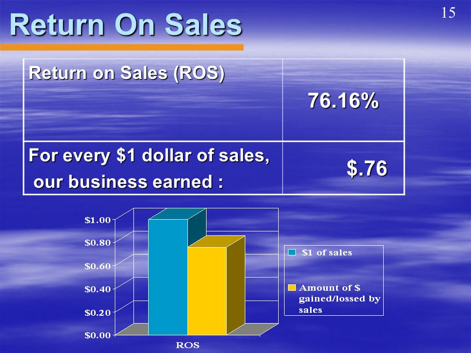 Return On Sales Return on Sales (ROS) 76.16% For every $1 dollar of sales, our business earned : our business earned : $.76 $.76 15