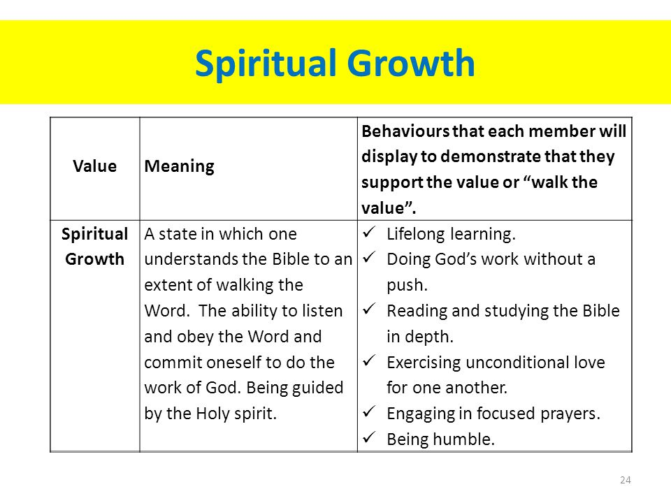Spiritual Growth 24 ValueMeaning Behaviours that each member will display to demonstrate that they support the value or walk the value .