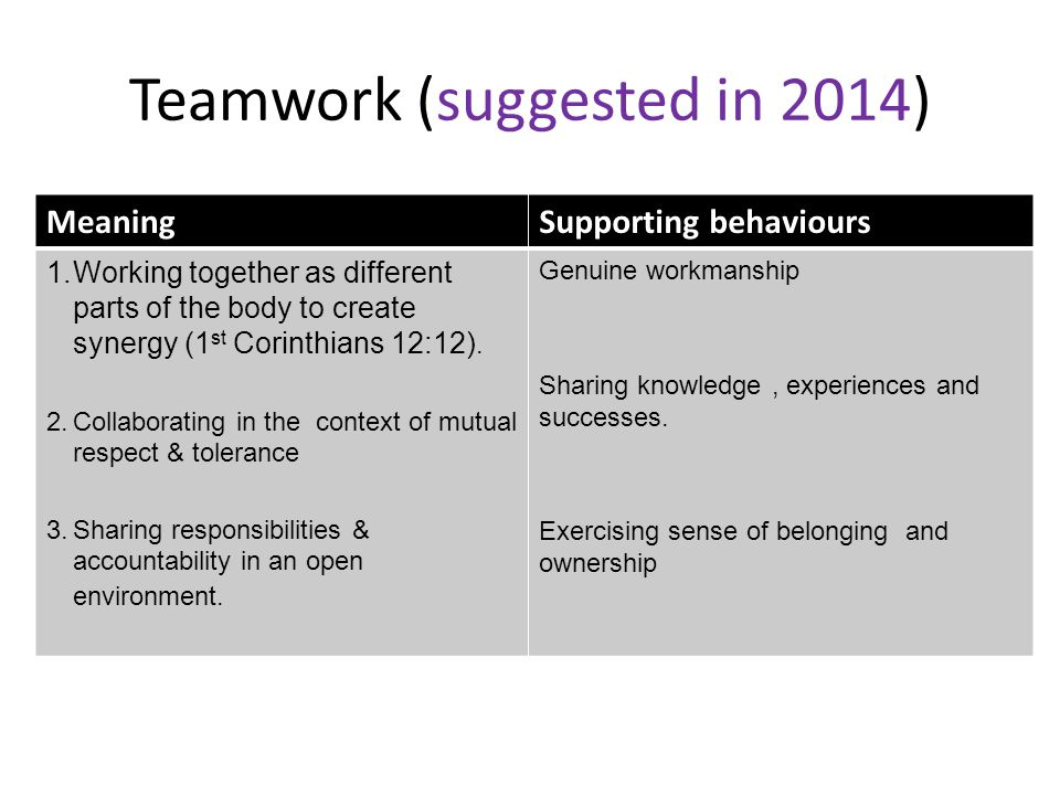 Teamwork (suggested in 2014) MeaningSupporting behaviours 1.Working together as different parts of the body to create synergy (1 st Corinthians 12:12).