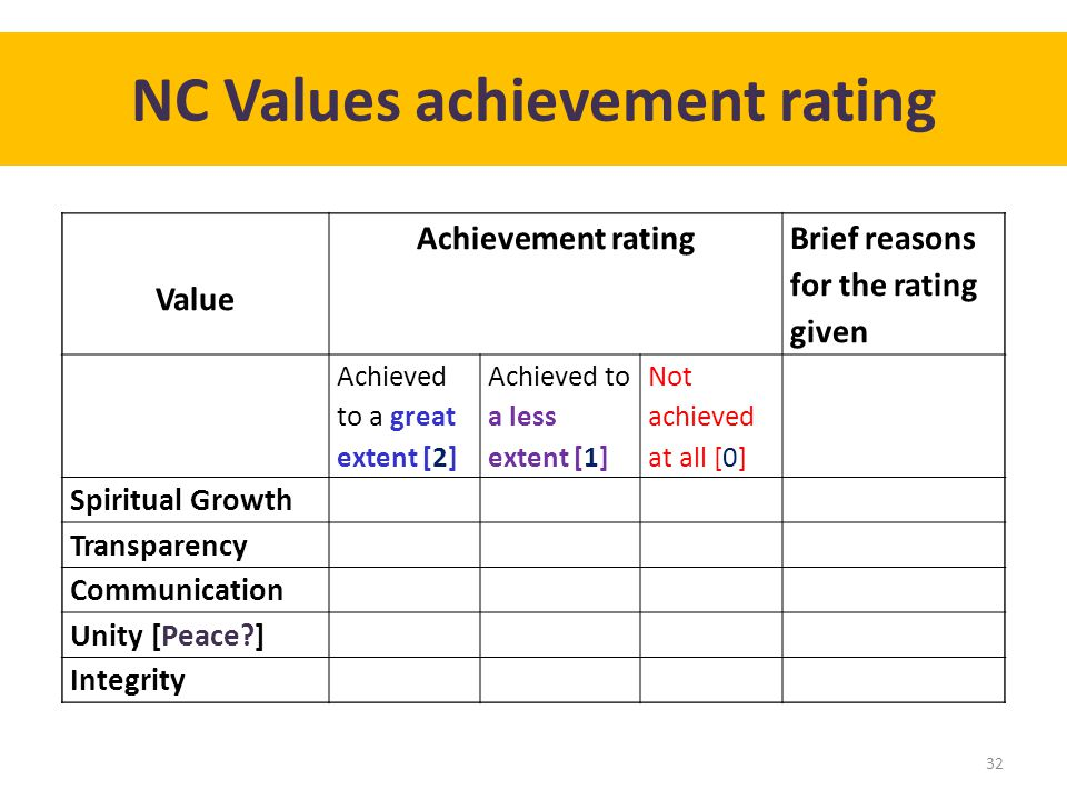 NC Values achievement rating 32 Value Achievement rating Brief reasons for the rating given Achieved to a great extent [2] Achieved to a less extent [1] Not achieved at all [0] Spiritual Growth Transparency Communication Unity [Peace ] Integrity