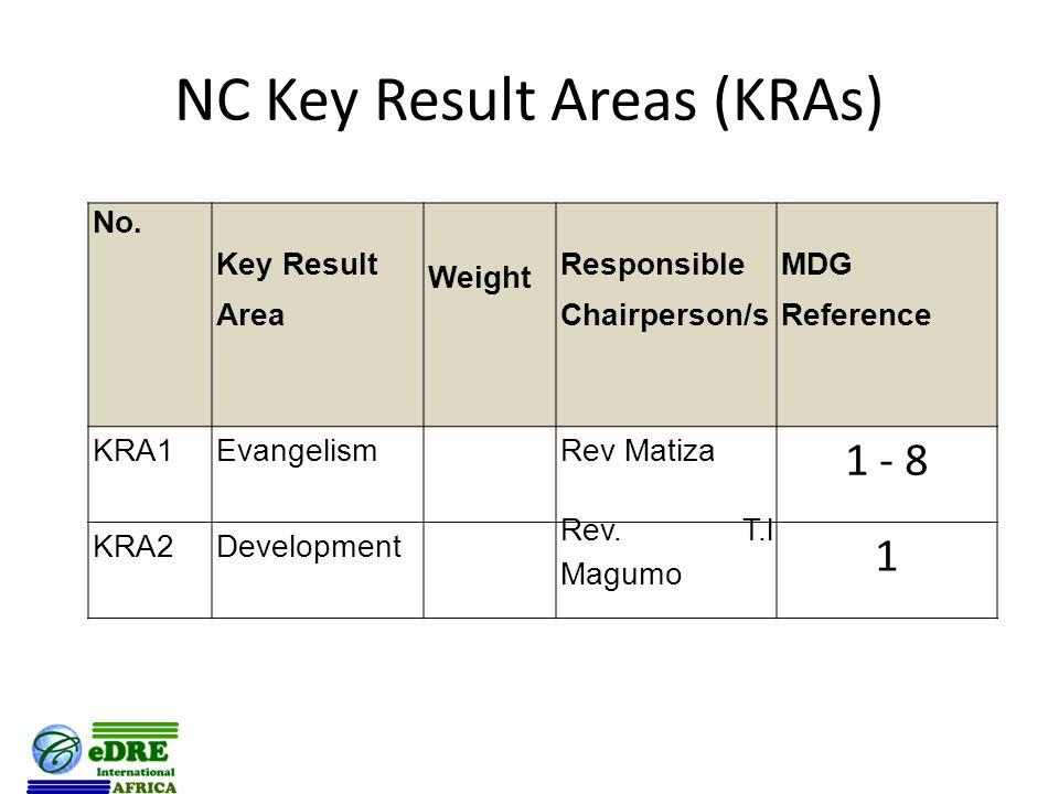 NC Key Result Areas (KRAs) No.