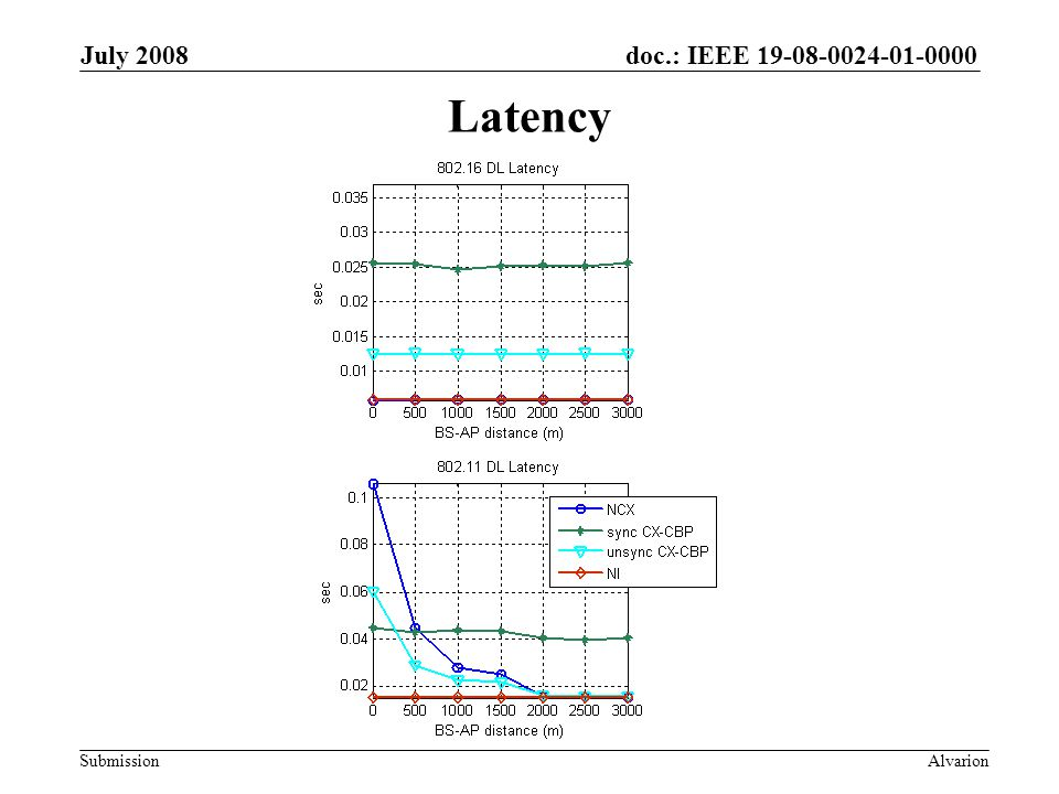 doc.: IEEE 19-08-0024-01-0000 Submission July 2008 Alvarion Latency
