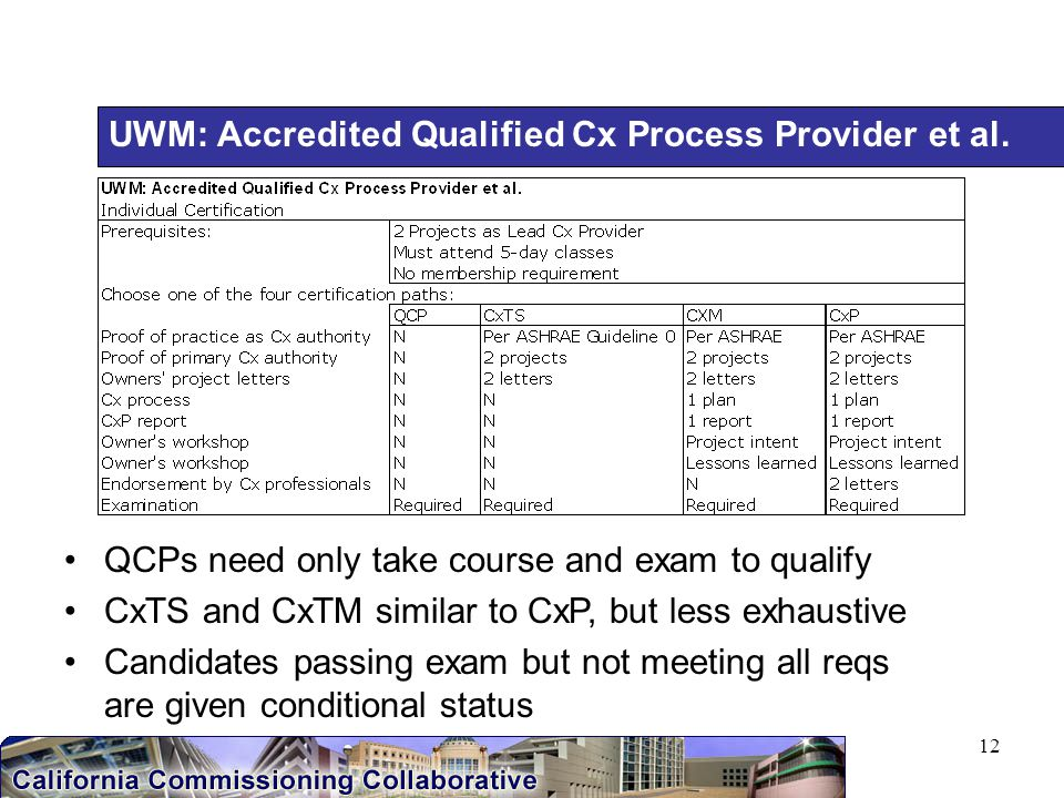 12 UWM: Accredited Qualified Cx Process Provider et al.