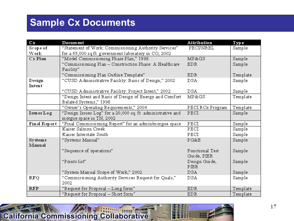 17 Sample Cx Documents