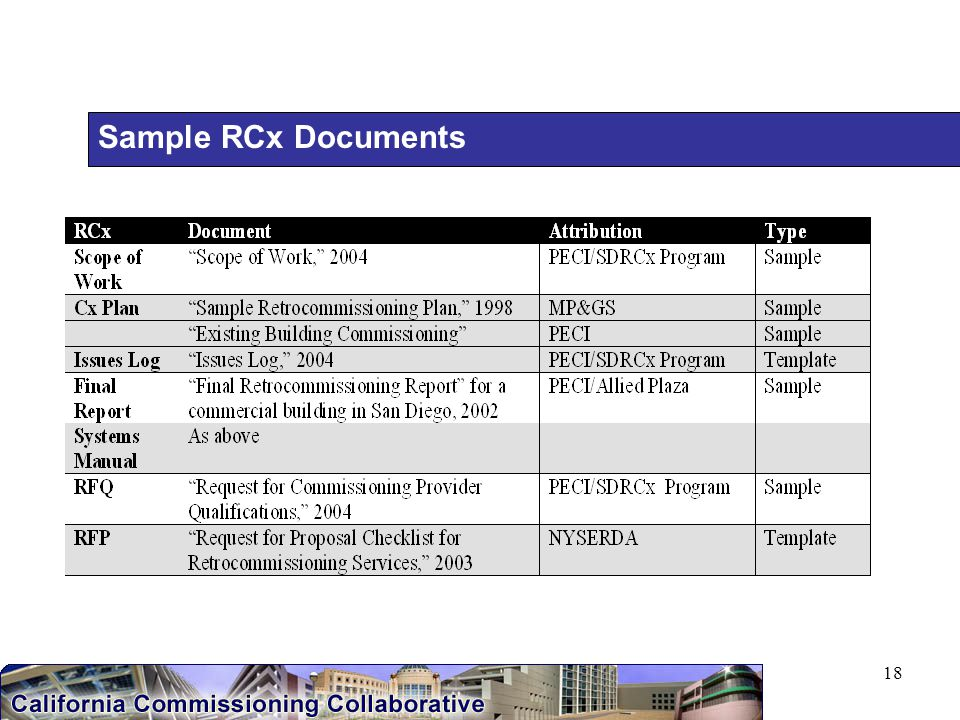 18 Sample RCx Documents