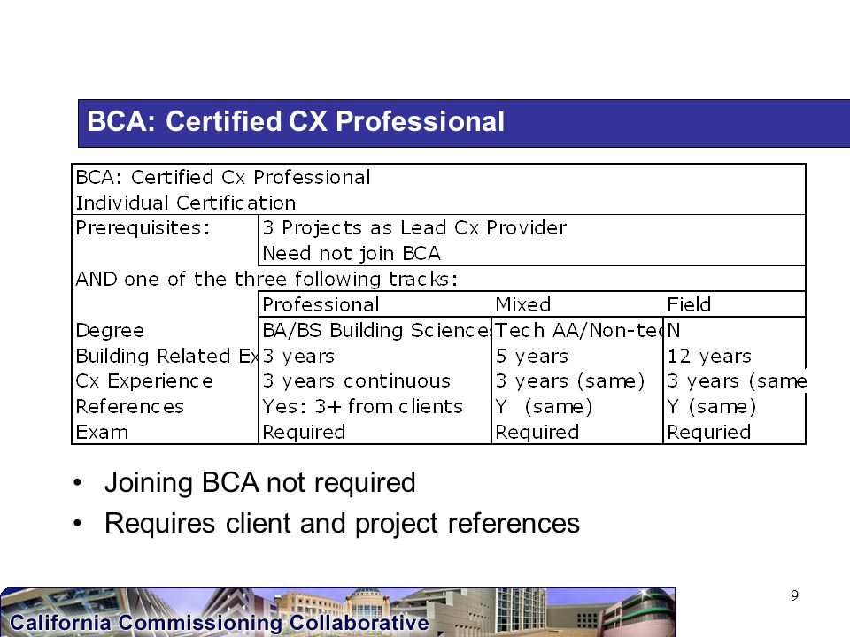 9 BCA: Certified CX Professional Joining BCA not required Requires client and project references