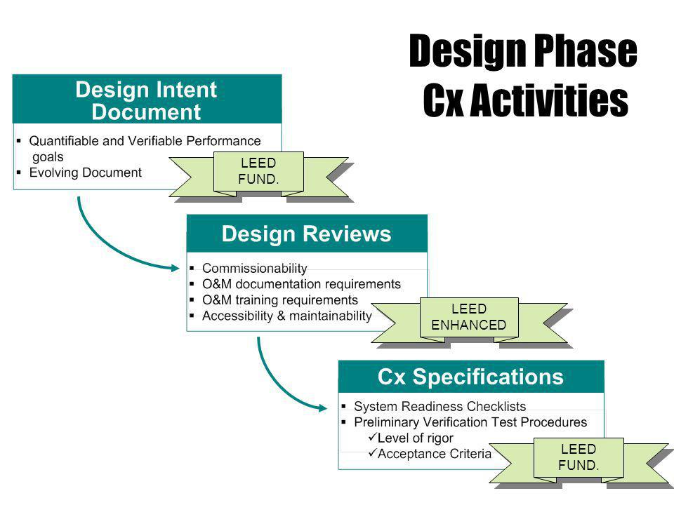 Design Intent Document LEED FUND. Design Phase Cx Activities LEED ENHANCED