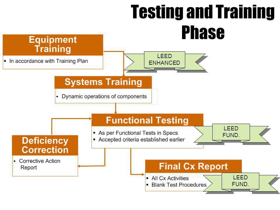 LEED FUND. Testing and Training Phase