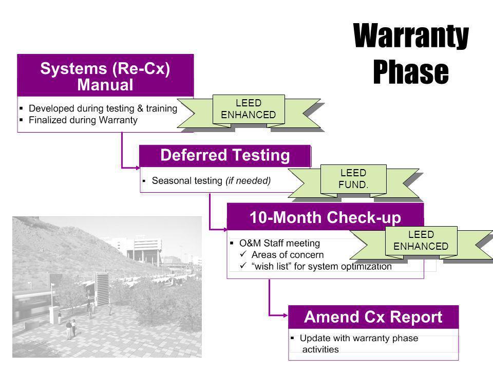 Warranty Phase LEED ENHANCED LEED FUND. LEED ENHANCED