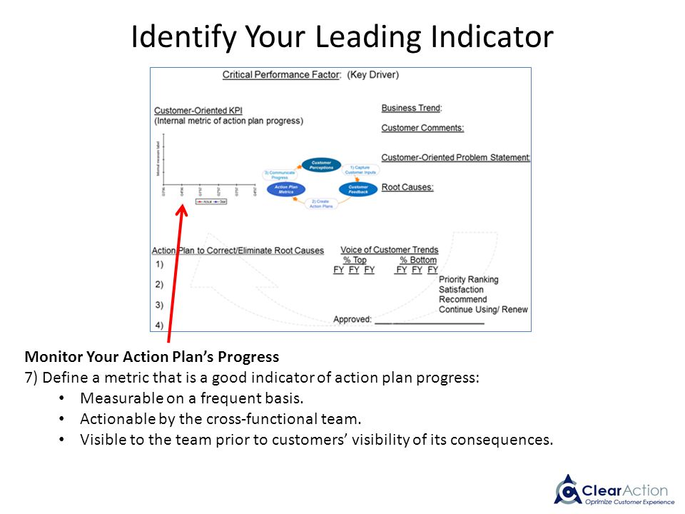 Monitor Your Action Plan's Progress 7) Define a metric that is a good indicator of action plan progress: Measurable on a frequent basis. Actionable by