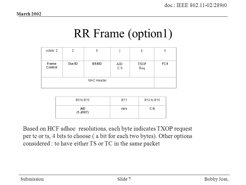 doc.: IEEE 802.11-02/289r0 Submission Bobby Jose,Slide 7 March 2002 RR Frame (option1) octets: 226 28 4 Frame Control Dur/IDBSSID AID/ C/S TXOP Req FCS MAC Header B0 to B10B11B12 to B15 AID (1-2007) rsrvC/S Based on HCF adhoc resolutions, each byte indicates TXOP request per tc or ts, 4 bits to choose ( a bit for each two bytes).