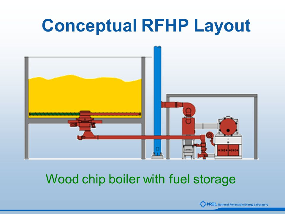 Conceptual RFHP Layout Wood chip boiler with fuel storage