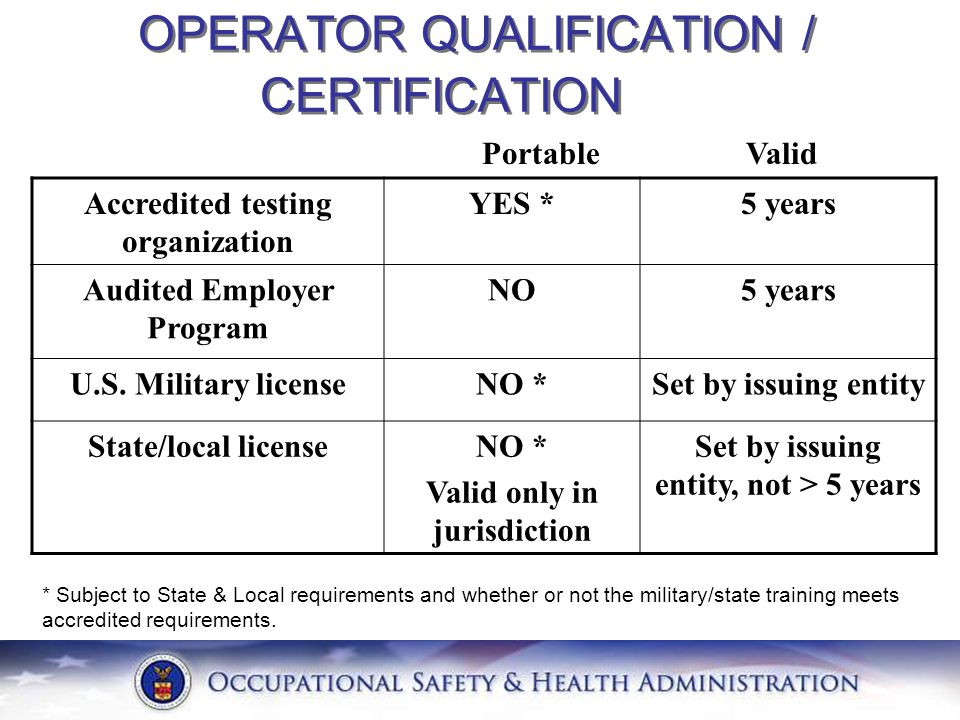 OPERATOR QUALIFICATION / CERTIFICATION Accredited testing organization YES *5 years Audited Employer Program NO5 years U.S. Military licenseNO *Set by