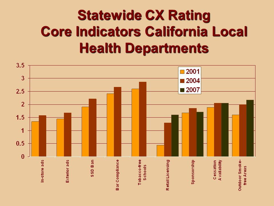 Statewide CX Rating Core Indicators California Local Health Departments