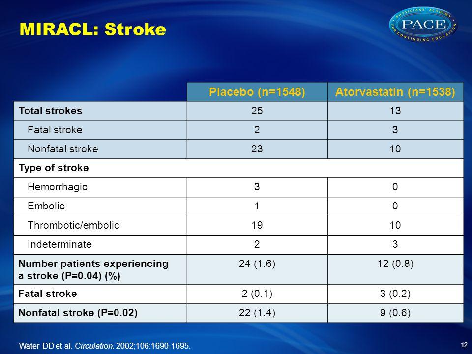 MIRACL: Stroke Placebo (n=1548)Atorvastatin (n=1538) Total strokes2513 Fatal stroke23 Nonfatal stroke2310 Type of stroke Hemorrhagic30 Embolic10 Throm