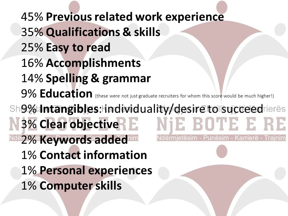 45% Previous related work experience 35% Qualifications & skills 25% Easy to read 16% Accomplishments 14% Spelling & grammar 9% Education (these were