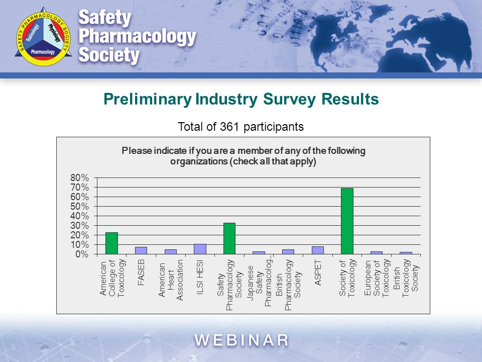 Preliminary Industry Survey Results Total of 361 participants